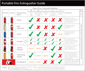 Portable Fire Extinguisher Guide